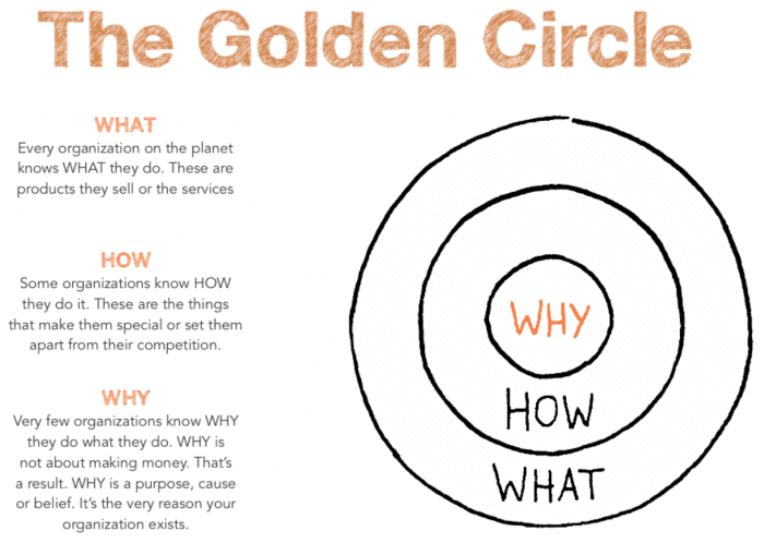 The-theory-of-Golden-Circle-model